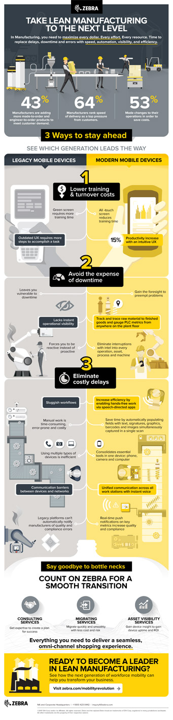 Zebra infographic Manufacturing