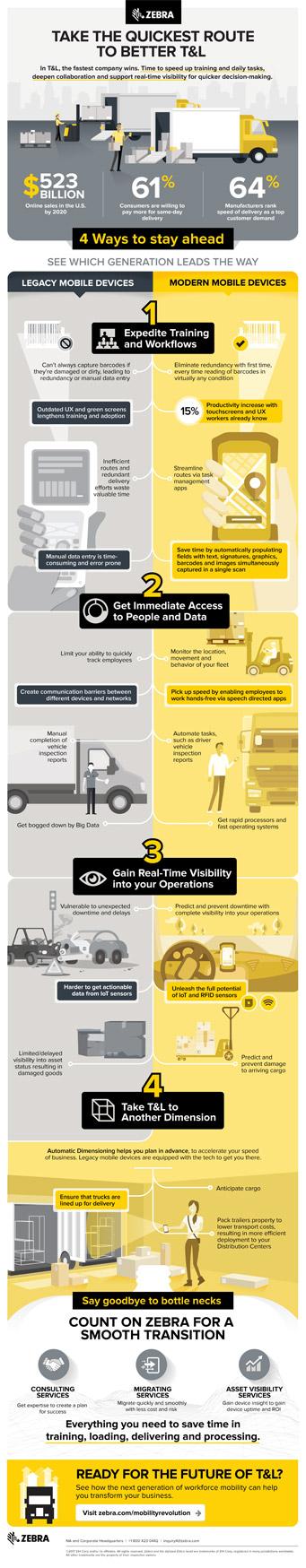 Zebra Infographic Transportation & Logistics